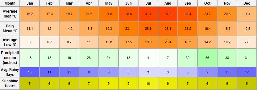 Temperatura mensual en Alicante