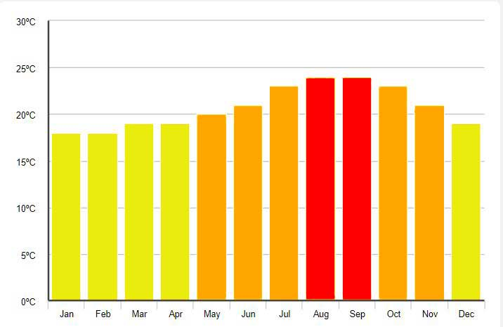 Monthly Temperatures, Costa Adeje